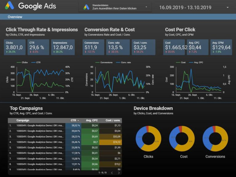 Google Data Studio: Auswertung zu Google Ads