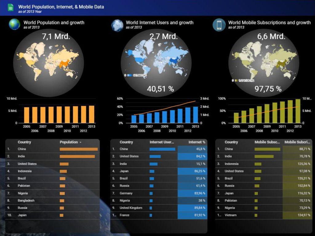 Google Data Studio: Grafik zur Weltbevölkerung