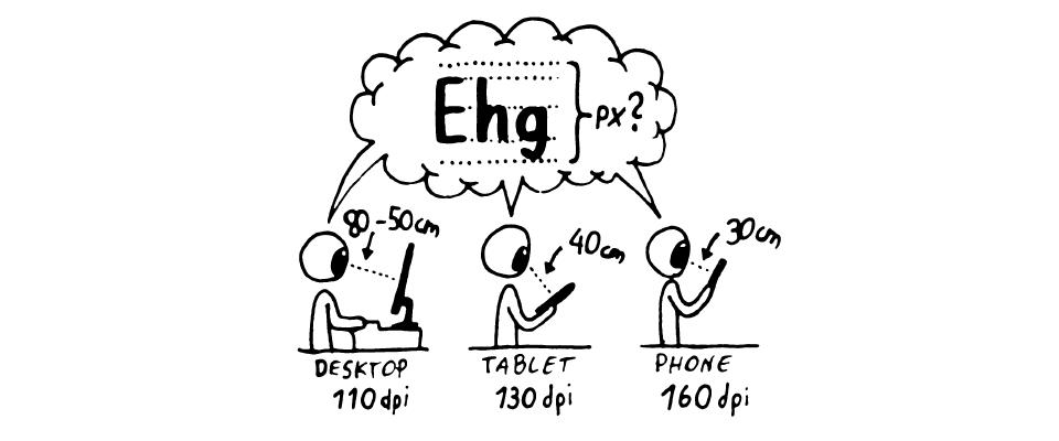 Um die Schriftgröße zu berechnen, wird Leseabstand, Entfernung und Auflösung der entsprechnden Endgeräte benötigt.
