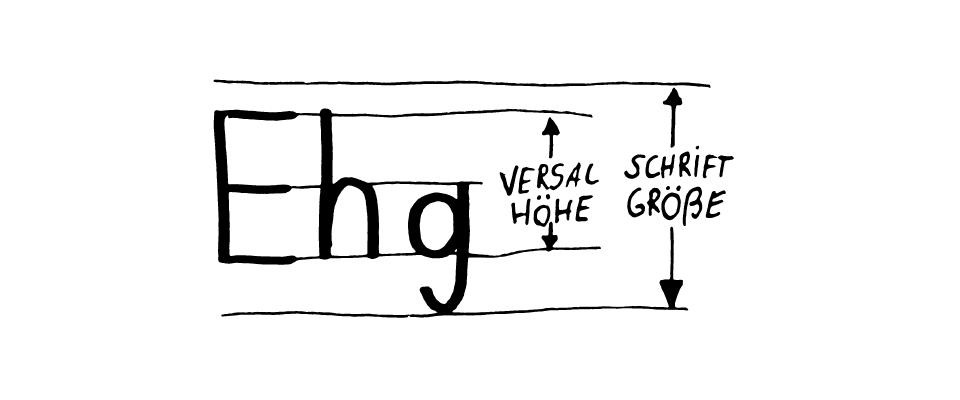 Die DIN-Norm gibt den Wert für die Versalhöhe an, der Wert für die Schriftgröße ist aber höher.